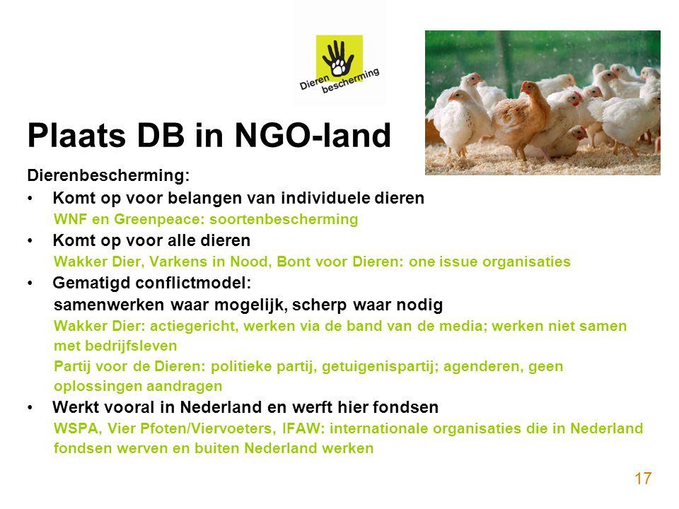 Plaats DB in NGO-land Dierenbescherming: Komt op voor belangen van individuele dieren WNF en Greenpeace: soortenbescherming Komt op voor alle dieren W