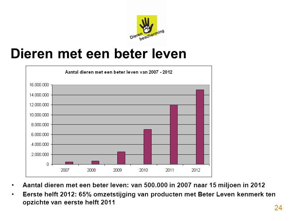 Dieren met een beter leven Aantal dieren met een beter leven: van 500.000 in 2007 naar 15 miljoen in 2012 Eerste helft 2012: 65% omzetstijging van pro