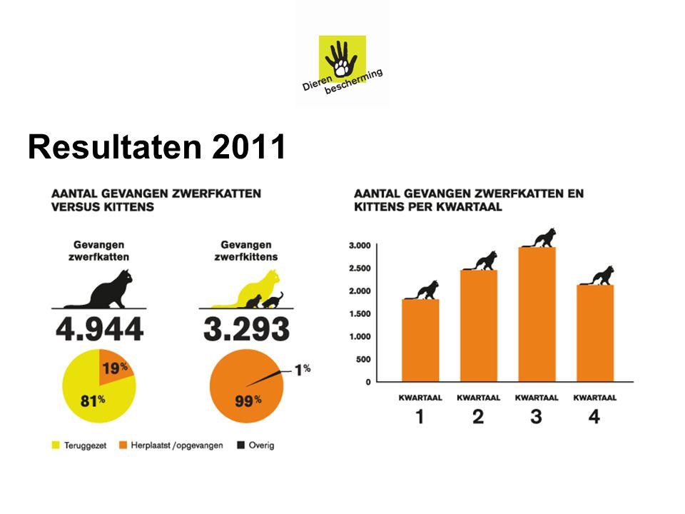 Resultaten 2011