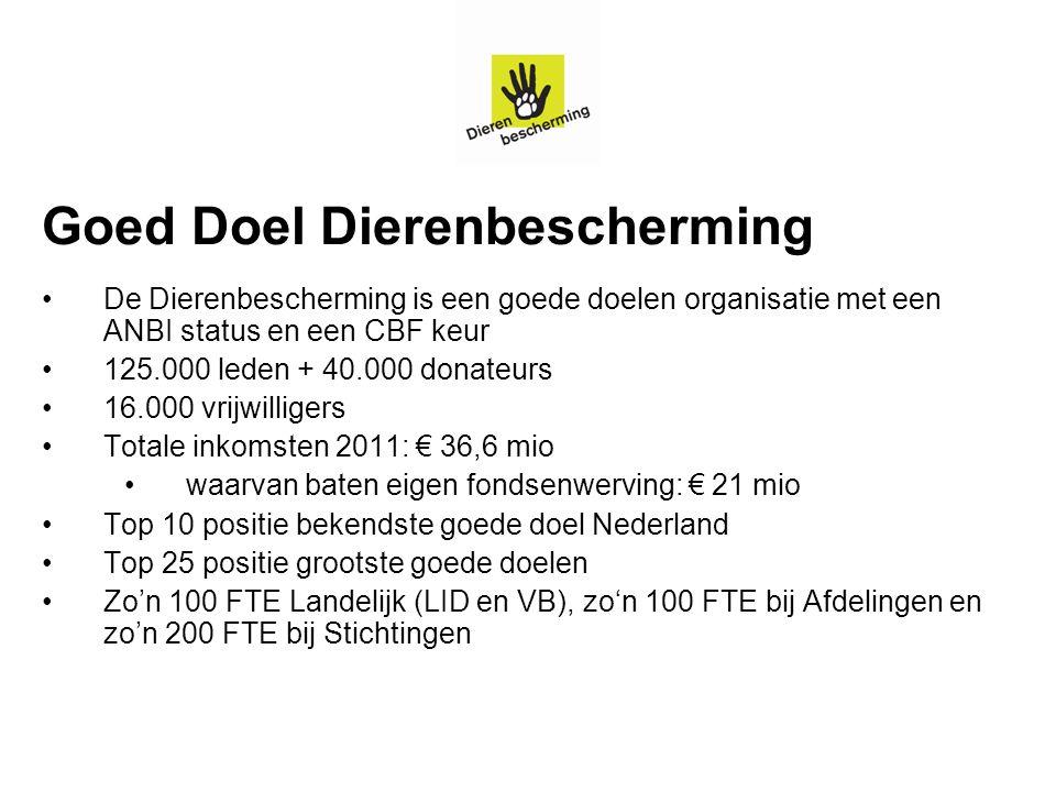 Successen Albert Heijn en Plus: alle gangbare varkensvlees vervangen door varkensvlees met BLk met 1 ster Deen supermarkt: in 2014 100% kip met BLk met 1 ster 33% Unox rookworst met BLk 1 ster in 2012 -> naar 100% in 2015 Steeds meer verwerkte producten met BLk: Struik, Johma, KLM maaltijden etc.