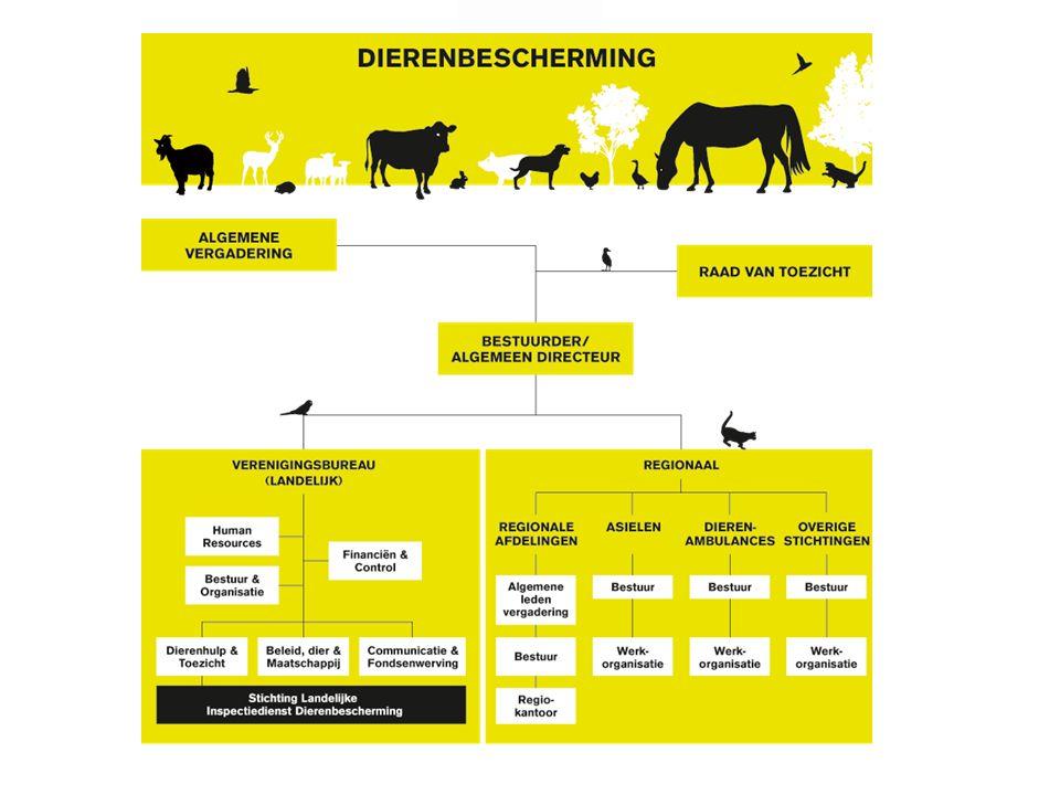 Plaats DB in NGO-land Dierenbescherming: Komt op voor belangen van individuele dieren WNF en Greenpeace: soortenbescherming Komt op voor alle dieren Wakker Dier, Varkens in Nood, Bont voor Dieren: one issue organisaties Gematigd conflictmodel: samenwerken waar mogelijk, scherp waar nodig Wakker Dier: actiegericht, werken via de band van de media; werken niet samen met bedrijfsleven Partij voor de Dieren: politieke partij, getuigenispartij; agenderen, geen oplossingen aandragen Werkt vooral in Nederland en werft hier fondsen WSPA, Vier Pfoten/Viervoeters, IFAW: internationale organisaties die in Nederland fondsen werven en buiten Nederland werken 17