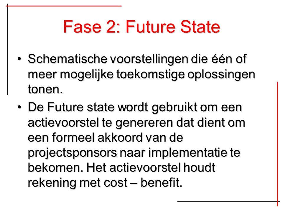 Fase 2: Future State Schematische voorstellingen die één of meer mogelijke toekomstige oplossingen tonen.Schematische voorstellingen die één of meer m