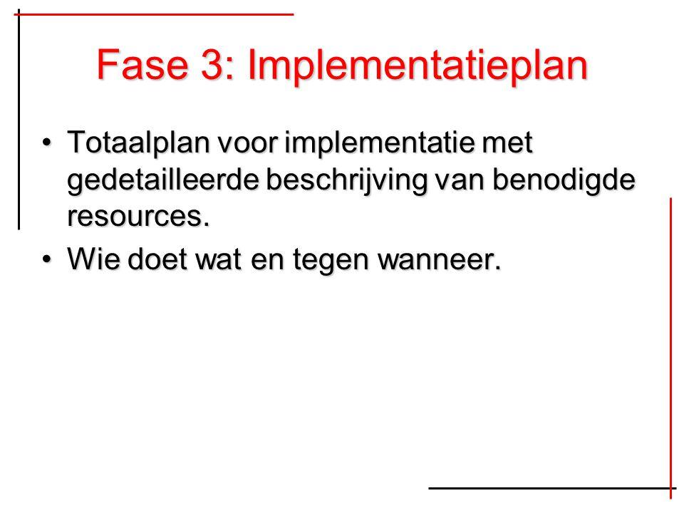Fase 3: Implementatieplan Totaalplan voor implementatie met gedetailleerde beschrijving van benodigde resources.Totaalplan voor implementatie met gede