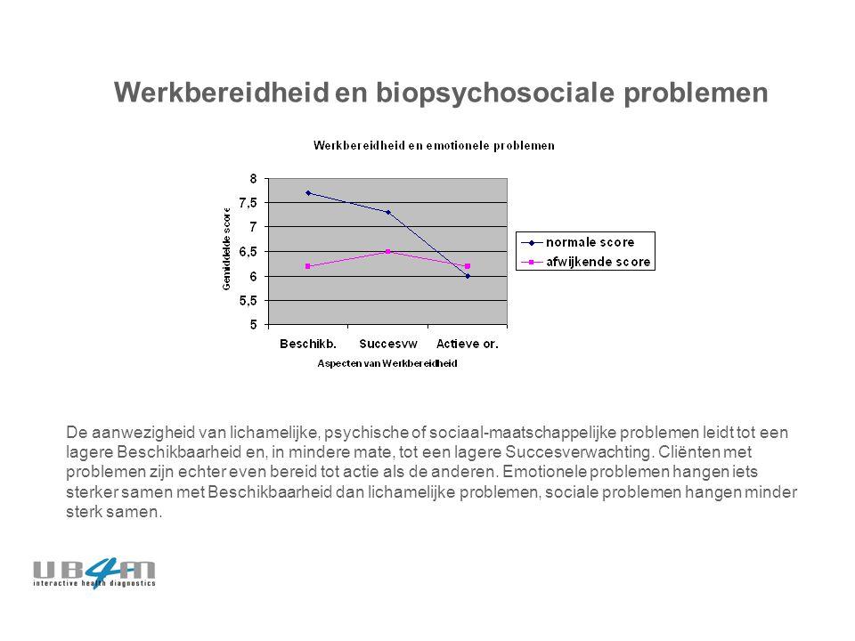 Werkbereidheid en biopsychosociale problemen De aanwezigheid van lichamelijke, psychische of sociaal-maatschappelijke problemen leidt tot een lagere Beschikbaarheid en, in mindere mate, tot een lagere Succesverwachting.