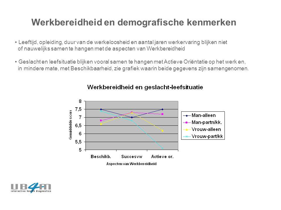Werkbereidheid en demografische kenmerken Leeftijd, opleiding, duur van de werkeloosheid en aantal jaren werkervaring blijken niet of nauwelijks samen