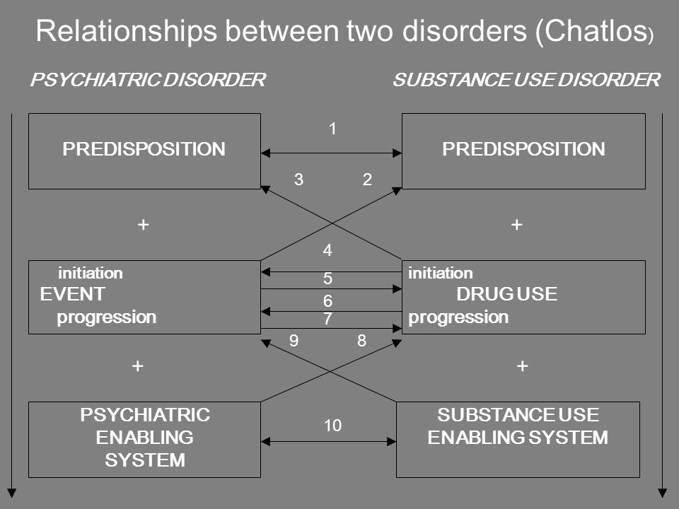 Common Comorbid Psychiatric Disorders l conduct disorder, early onset / aggressive lattention deficit hyperactivity disorder + conduct disorder lpost