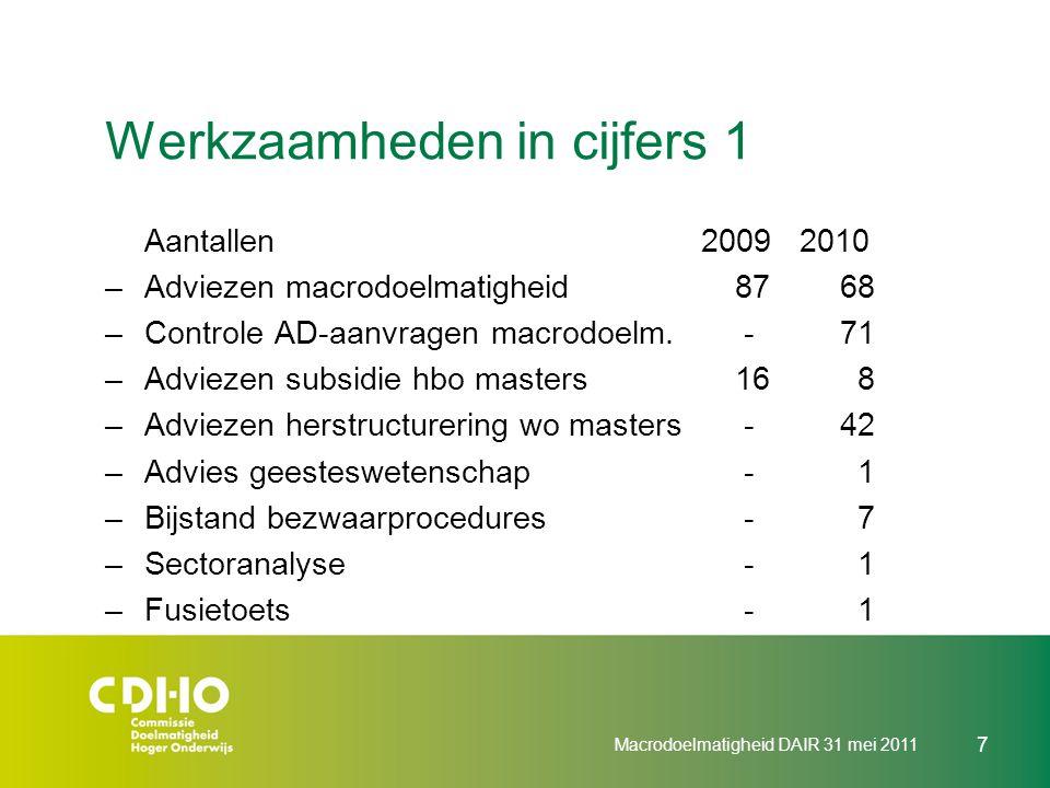 Werkzaamheden in cijfers 1 Aantallen 2009 2010 –Adviezen macrodoelmatigheid8768 –Controle AD-aanvragen macrodoelm. -71 –Adviezen subsidie hbo masters1