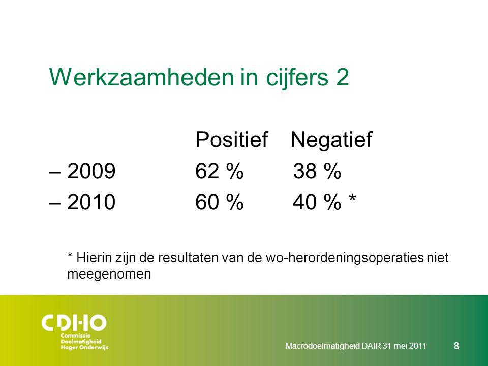 Werkzaamheden in cijfers 3 Aanvragen nieuwe opleidingen 2010 PositiefNegatief –WO* (17)39%61% –HBO (29)69%31% * Hierin zijn de resultaten van de wo-herordeningsoperaties niet meegenomen Macrodoelmatigheid DAIR 31 mei 2011 9