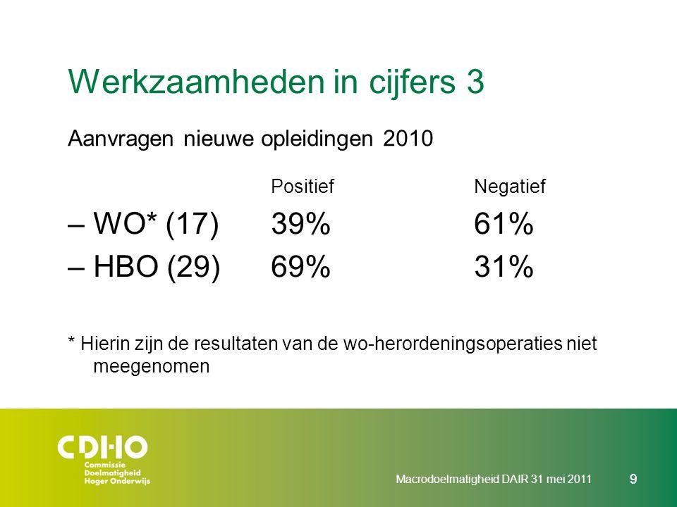 Werkzaamheden in cijfers 3 Aanvragen nieuwe opleidingen 2010 PositiefNegatief –WO* (17)39%61% –HBO (29)69%31% * Hierin zijn de resultaten van de wo-he