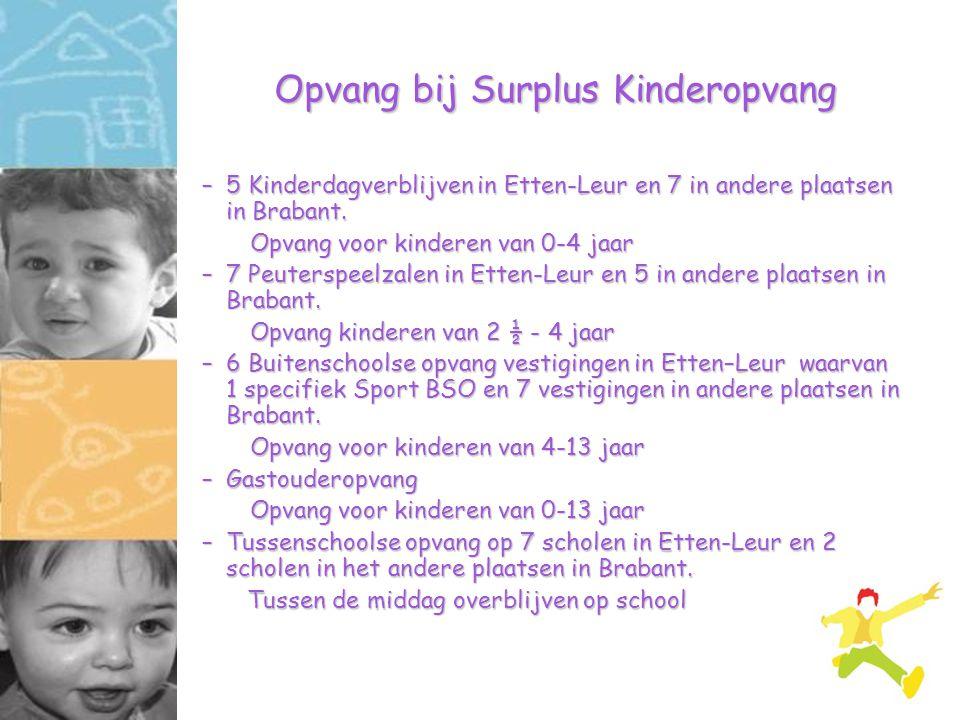Opvang bij Surplus Kinderopvang –5 Kinderdagverblijven in Etten-Leur en 7 in andere plaatsen in Brabant. Opvang voor kinderen van 0-4 jaar –7 Peutersp