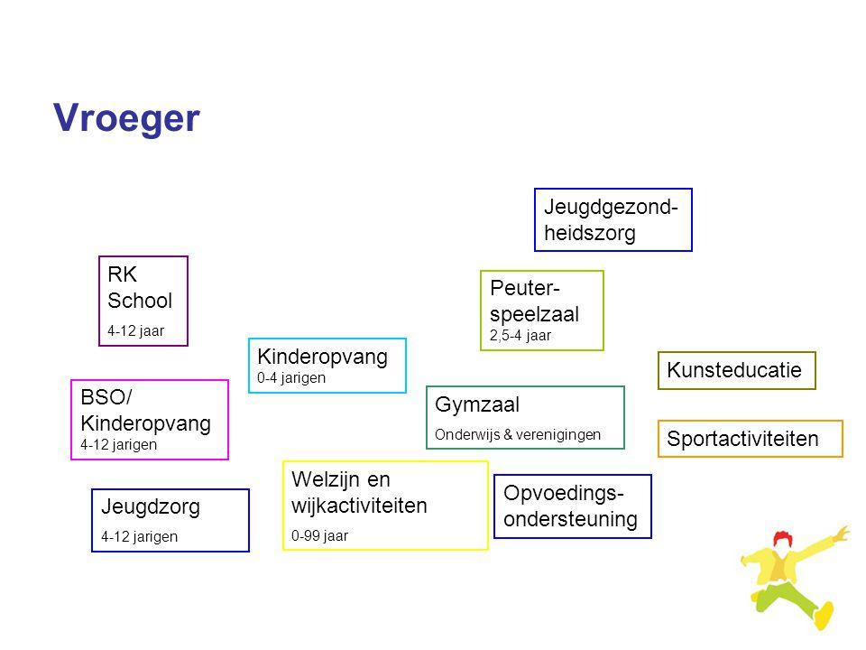 Vroeger RK School 4-12 jaar Kinderopvang 0-4 jarigen Peuter- speelzaal 2,5-4 jaar Kunsteducatie Gymzaal Onderwijs & verenigingen BSO/ Kinderopvang 4-1