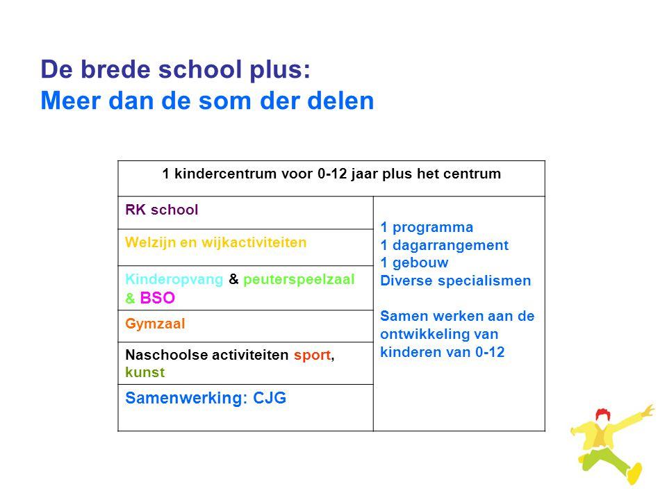 1 kindercentrum voor 0-12 jaar plus het centrum RK school 1 programma 1 dagarrangement 1 gebouw Diverse specialismen Samen werken aan de ontwikkeling