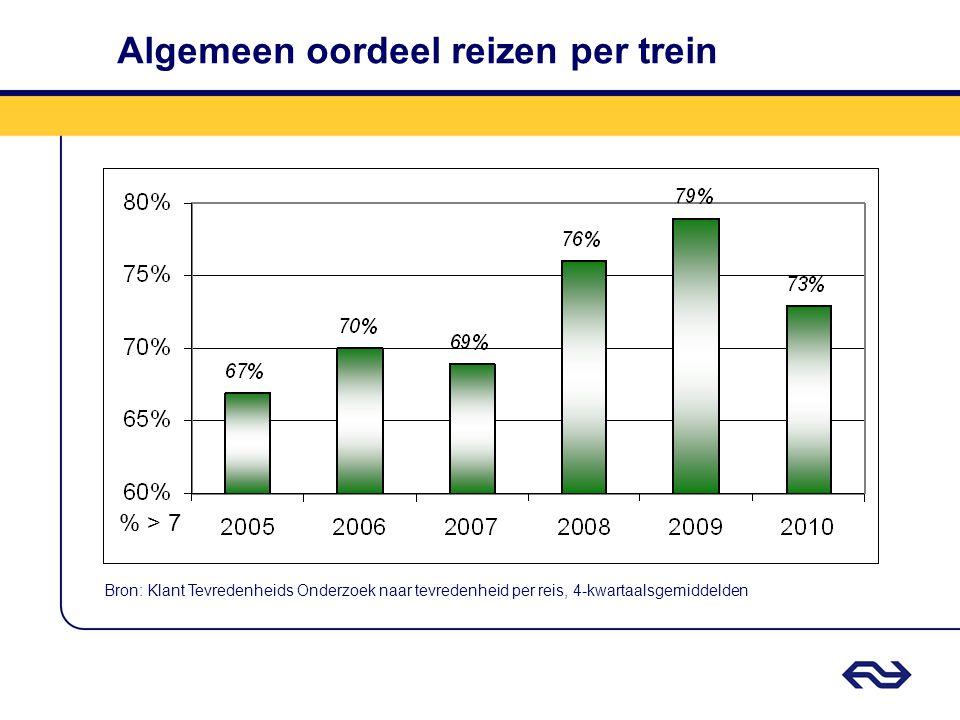 Algemeen oordeel reizen per trein Bron: Klant Tevredenheids Onderzoek naar tevredenheid per reis, 4-kwartaalsgemiddelden % > 7
