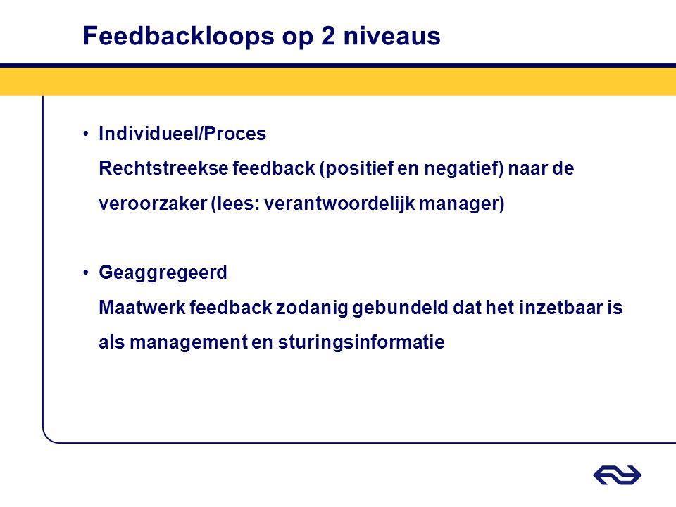 Feedbackloops op 2 niveaus Individueel/Proces Rechtstreekse feedback (positief en negatief) naar de veroorzaker (lees: verantwoordelijk manager) Geaggregeerd Maatwerk feedback zodanig gebundeld dat het inzetbaar is als management en sturingsinformatie