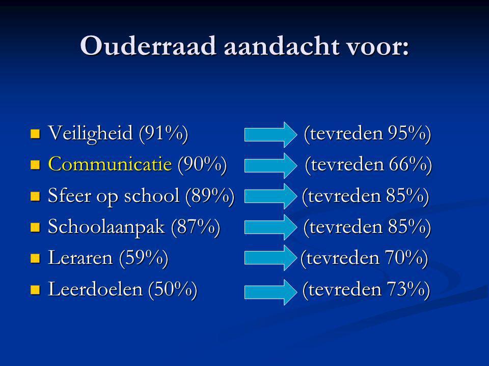 Ouderraad aandacht voor: Veiligheid (91%) (tevreden 95%) Veiligheid (91%) (tevreden 95%) Communicatie (90%) (tevreden 66%) Communicatie (90%) (tevreden 66%) Sfeer op school (89%) (tevreden 85%) Sfeer op school (89%) (tevreden 85%) Schoolaanpak (87%) (tevreden 85%) Schoolaanpak (87%) (tevreden 85%) Leraren (59%) (tevreden 70%) Leraren (59%) (tevreden 70%) Leerdoelen (50%) (tevreden 73%) Leerdoelen (50%) (tevreden 73%)