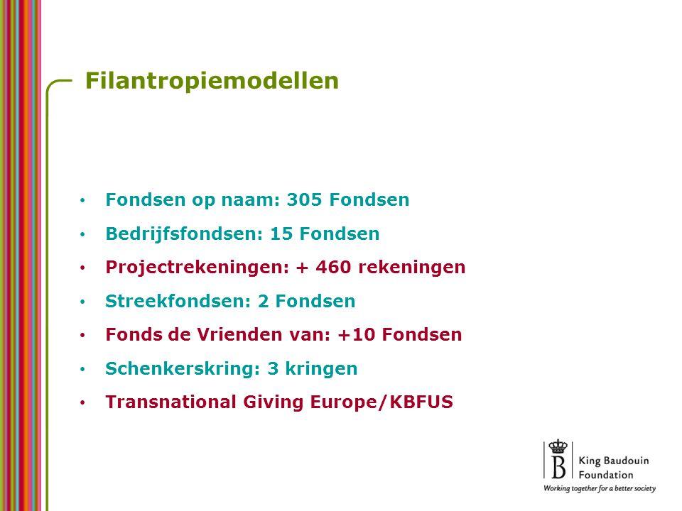Filantropiemodellen Fondsen op naam: 305 Fondsen Bedrijfsfondsen: 15 Fondsen Projectrekeningen: + 460 rekeningen Streekfondsen: 2 Fondsen Fonds de Vrienden van: +10 Fondsen Schenkerskring: 3 kringen Transnational Giving Europe/KBFUS