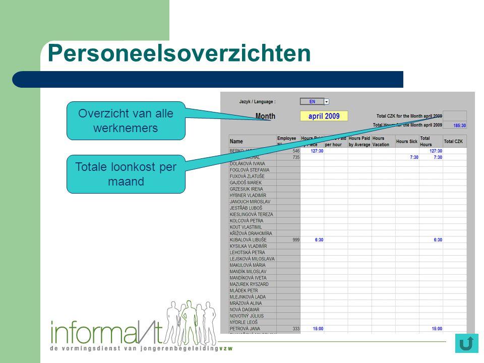 Personeelsoverzichten Overzicht van alle werknemers Totale loonkost per maand