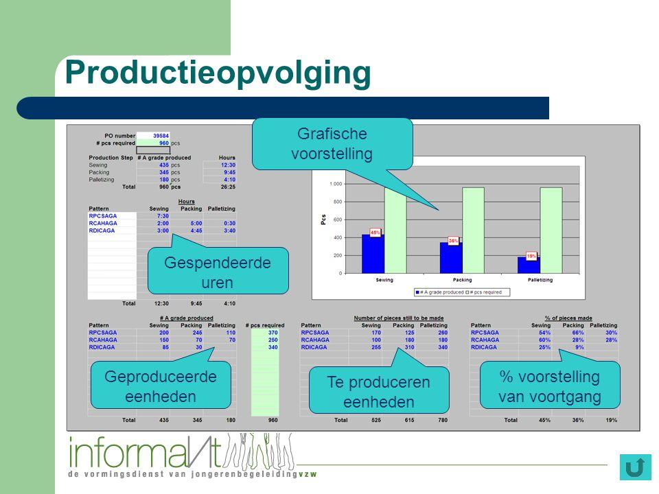 Productieopvolging Grafische voorstelling Gespendeerde uren Geproduceerde eenheden Te produceren eenheden % voorstelling van voortgang
