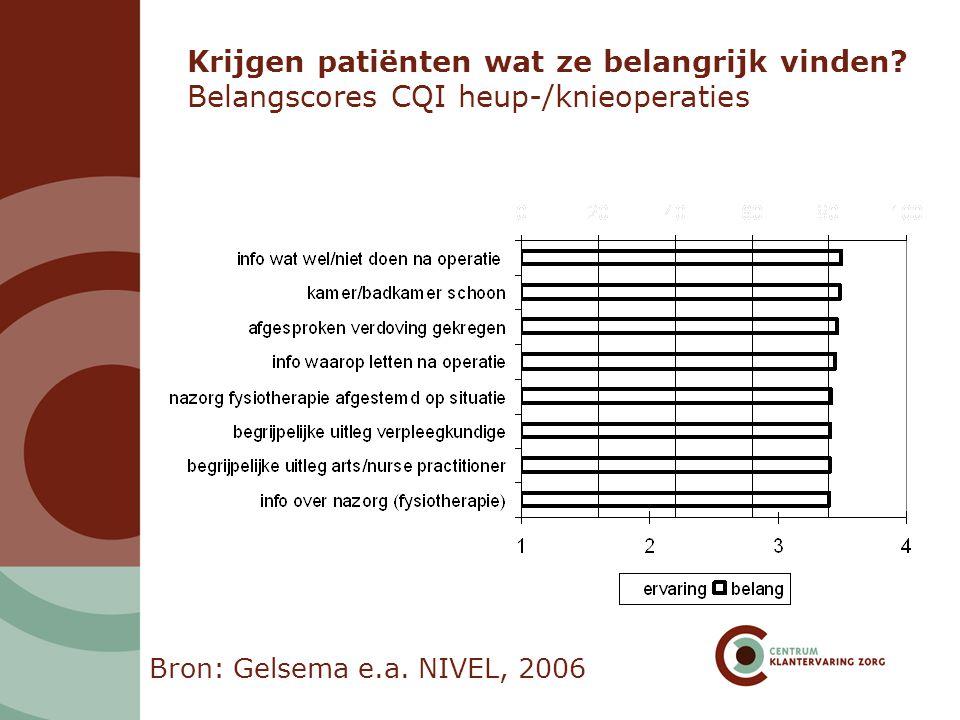 Krijgen patiënten wat ze belangrijk vinden? Belangscores CQI heup-/knieoperaties Bron: Gelsema e.a. NIVEL, 2006