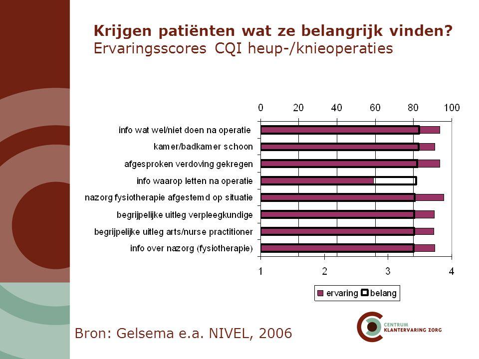 Krijgen patiënten wat ze belangrijk vinden? Ervaringsscores CQI heup-/knieoperaties Bron: Gelsema e.a. NIVEL, 2006