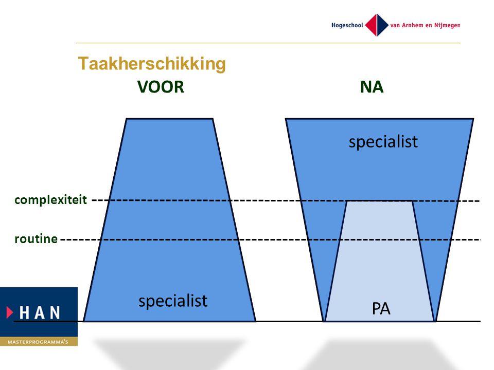 Taakherschikking VOOR NA specialist PA complexiteit routine