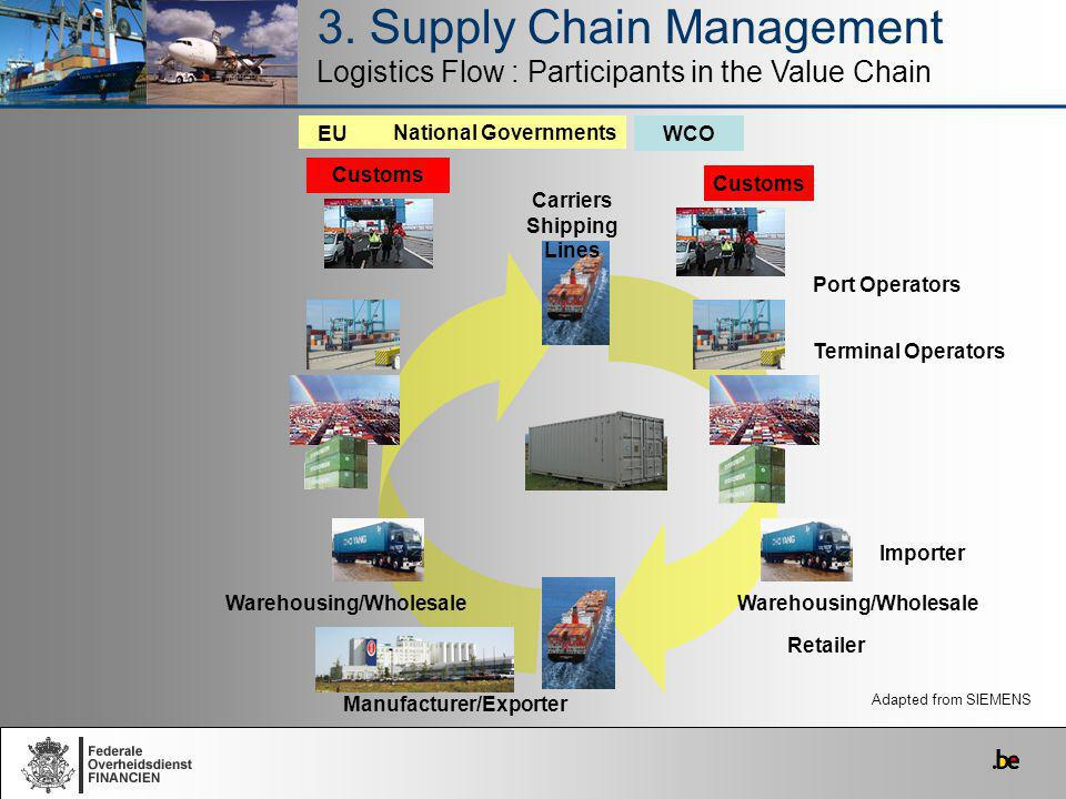 3. Supply Chain Management Logistics Flow : Participants in the Value Chain Importer Retailer Warehousing/Wholesale Customs Carriers Shipping Lines WC
