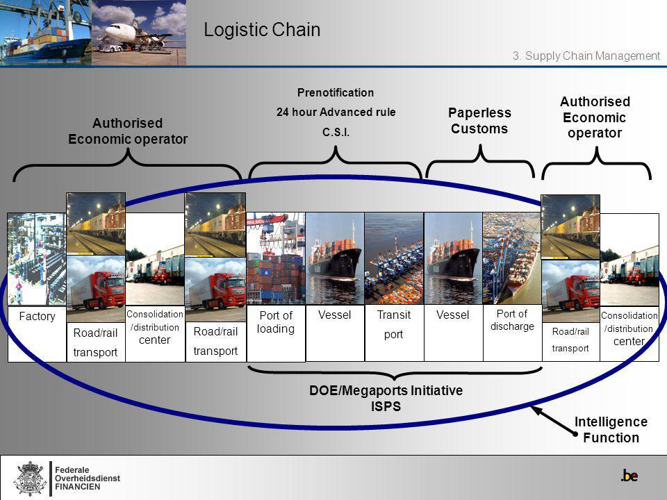 Logistic Chain 3. Supply Chain Management Authorised Economic operator Prenotification 24 hour Advanced rule C.S.I. Authorised Economic operator Conso