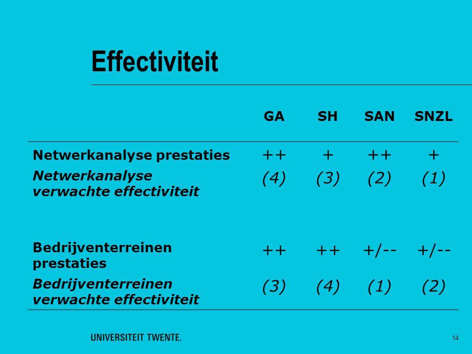 14 Effectiviteit GASHSANSNZL Netwerkanalyse prestaties +++ + Netwerkanalyse verwachte effectiviteit (4)(3)(2)(1) Bedrijventerreinen prestaties ++ +/--