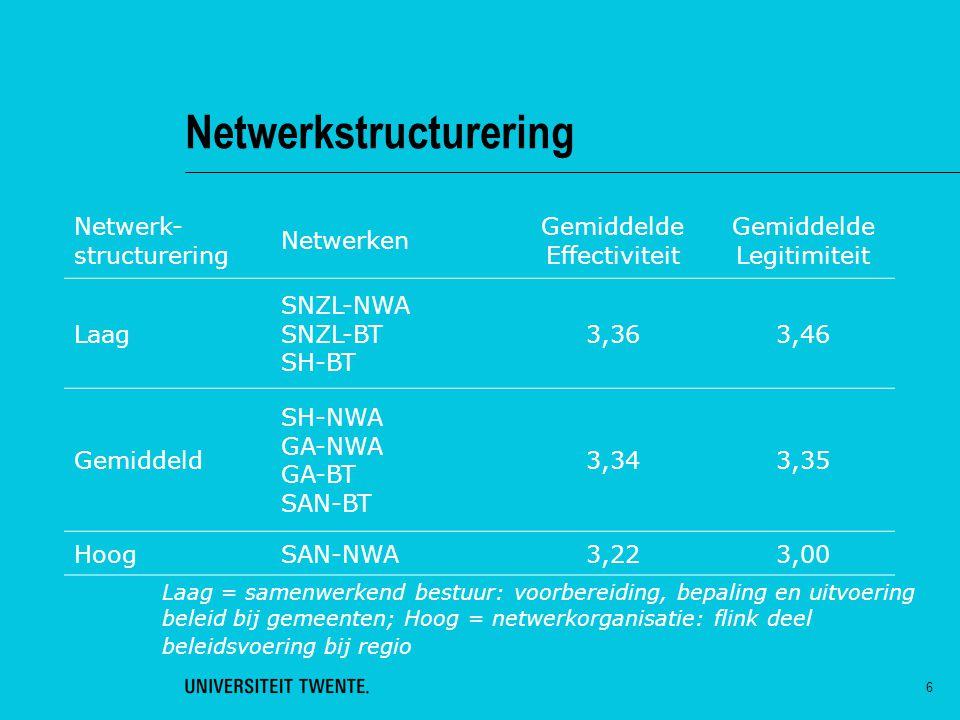 6 Netwerkstructurering Netwerk- structurering Netwerken Gemiddelde Effectiviteit Gemiddelde Legitimiteit Laag SNZL-NWA SNZL-BT SH-BT 3,363,46 Gemiddel