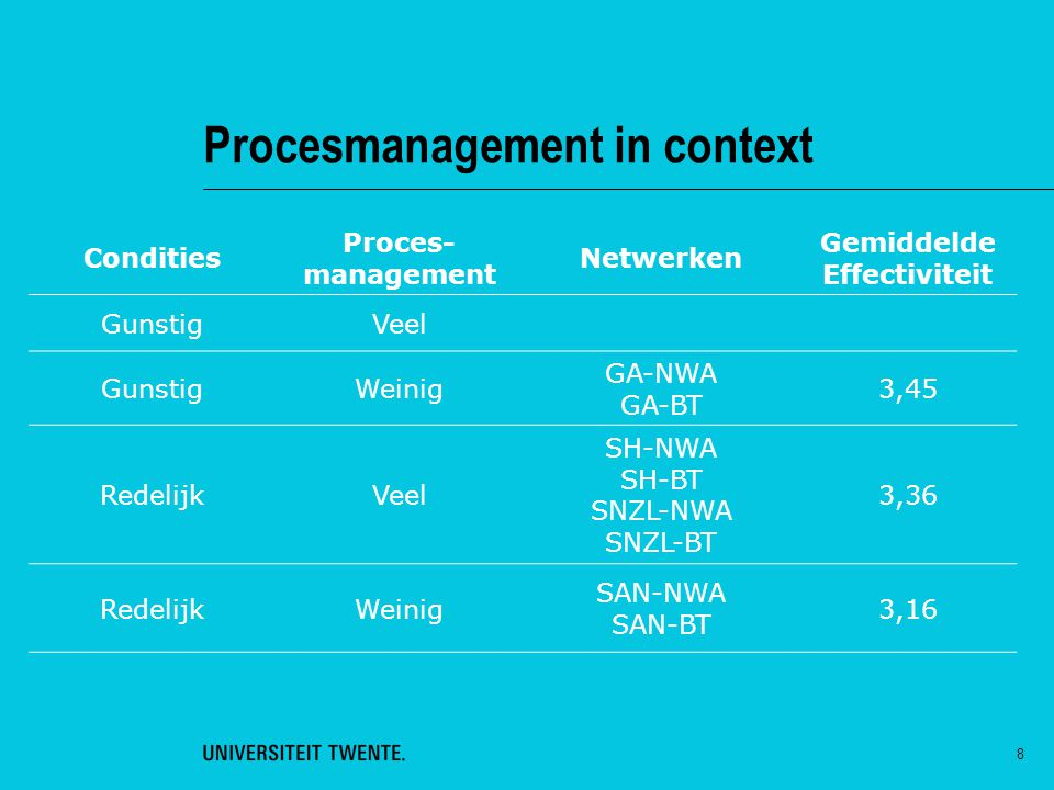 8 Procesmanagement in context Condities Proces- management Netwerken Gemiddelde Effectiviteit GunstigVeel GunstigWeinig GA-NWA GA-BT 3,45 RedelijkVeel SH-NWA SH-BT SNZL-NWA SNZL-BT 3,36 RedelijkWeinig SAN-NWA SAN-BT 3,16