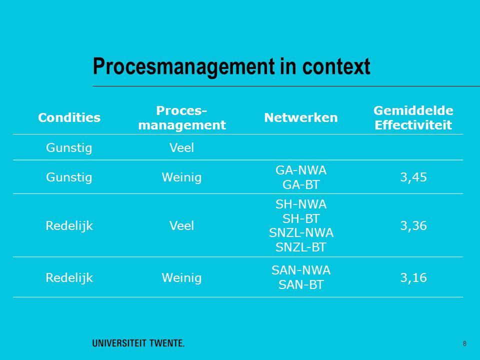 8 Procesmanagement in context Condities Proces- management Netwerken Gemiddelde Effectiviteit GunstigVeel GunstigWeinig GA-NWA GA-BT 3,45 RedelijkVeel