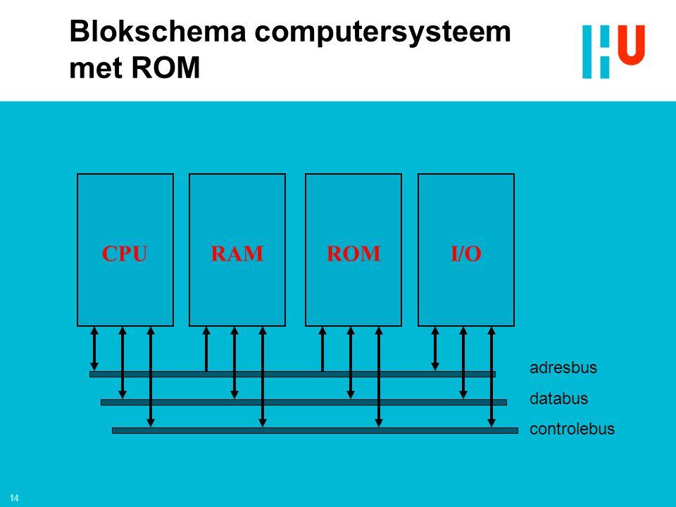 14 adresbus databus controlebus CPURAMI/OROM Blokschema computersysteem met ROM