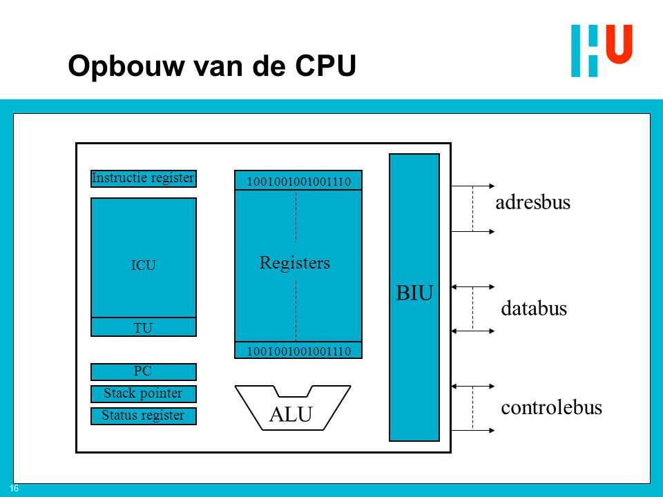 16 adresbus databus controlebus BIU Registers ALU Status register Stack pointer PC ICU Instructie register TU 1001001001001110 Opbouw van de CPU
