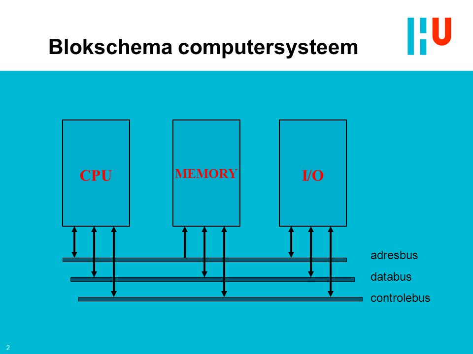 2 adresbus databus controlebus CPU MEMORY I/O Blokschema computersysteem