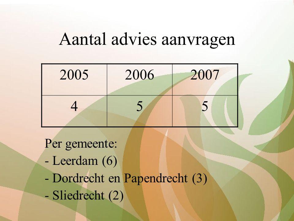 Aantal advies aanvragen Per gemeente: - Leerdam (6) - Dordrecht en Papendrecht (3) - Sliedrecht (2) 200520062007 455