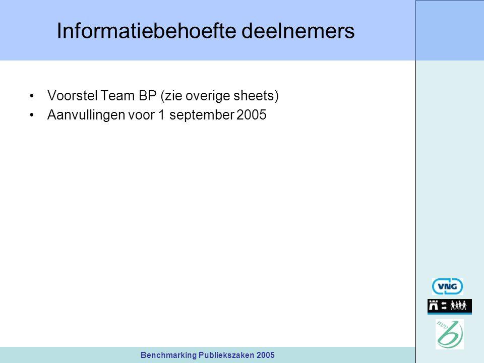 Benchmarking Publiekszaken 2005 Informatiebehoefte deelnemers Voorstel Team BP (zie overige sheets) Aanvullingen voor 1 september 2005
