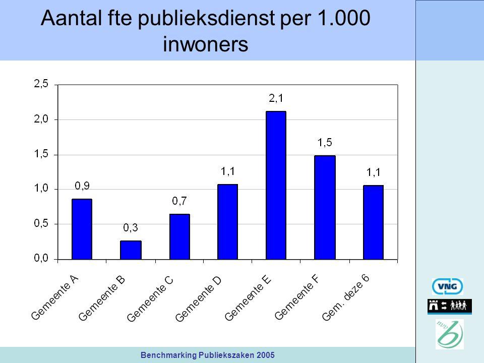 Benchmarking Publiekszaken 2005 Aantal fte publieksdienst per 1.000 inwoners