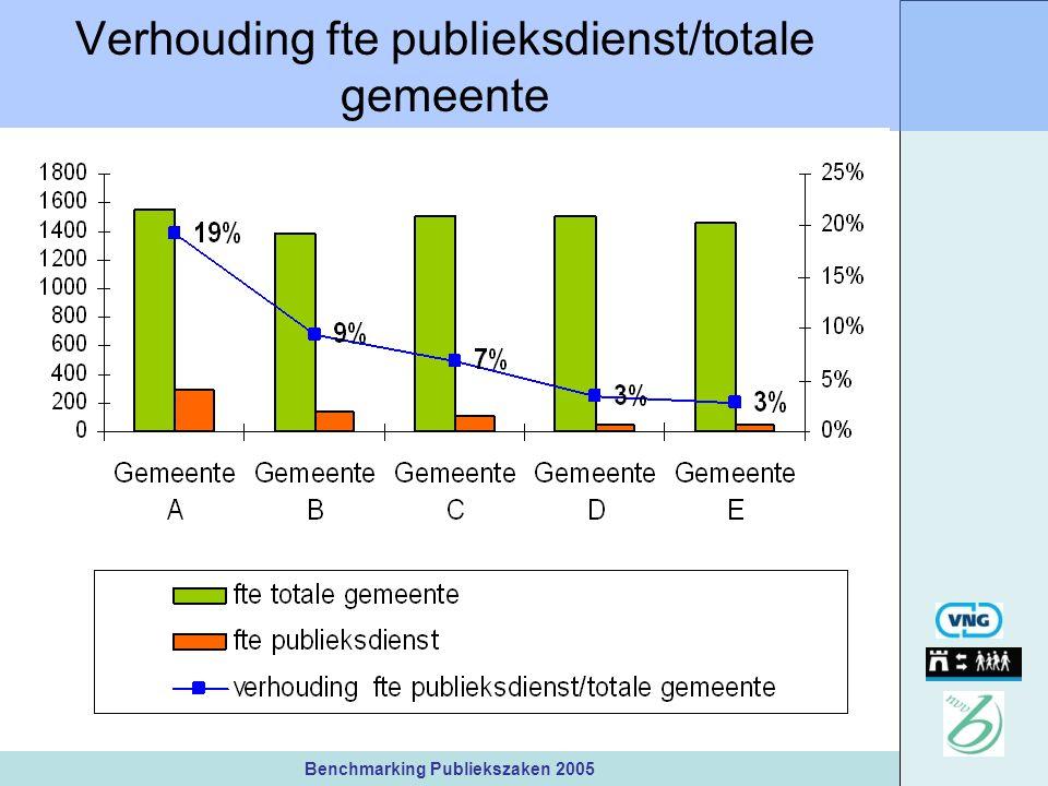 Benchmarking Publiekszaken 2005 Verhouding fte publieksdienst/totale gemeente