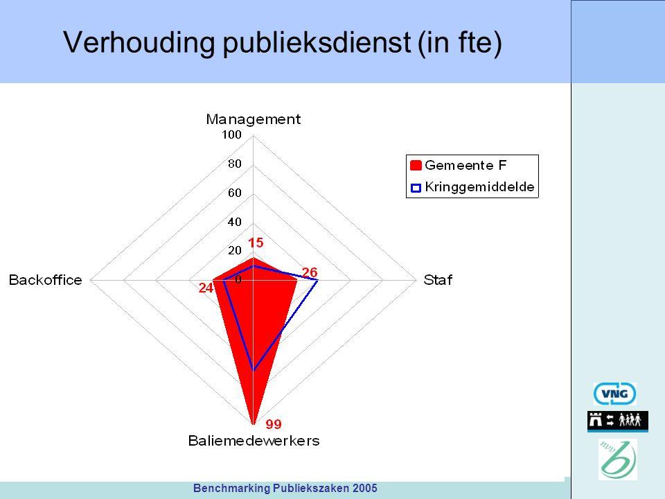 Benchmarking Publiekszaken 2005 Verhouding publieksdienst (in fte)