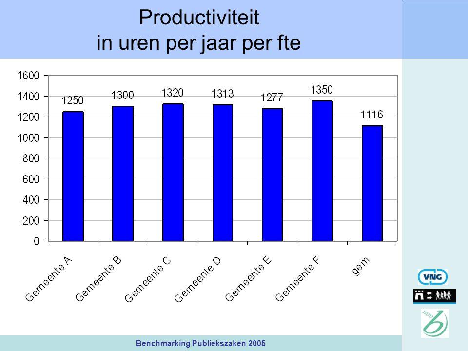 Benchmarking Publiekszaken 2005 Productiviteit in uren per jaar per fte