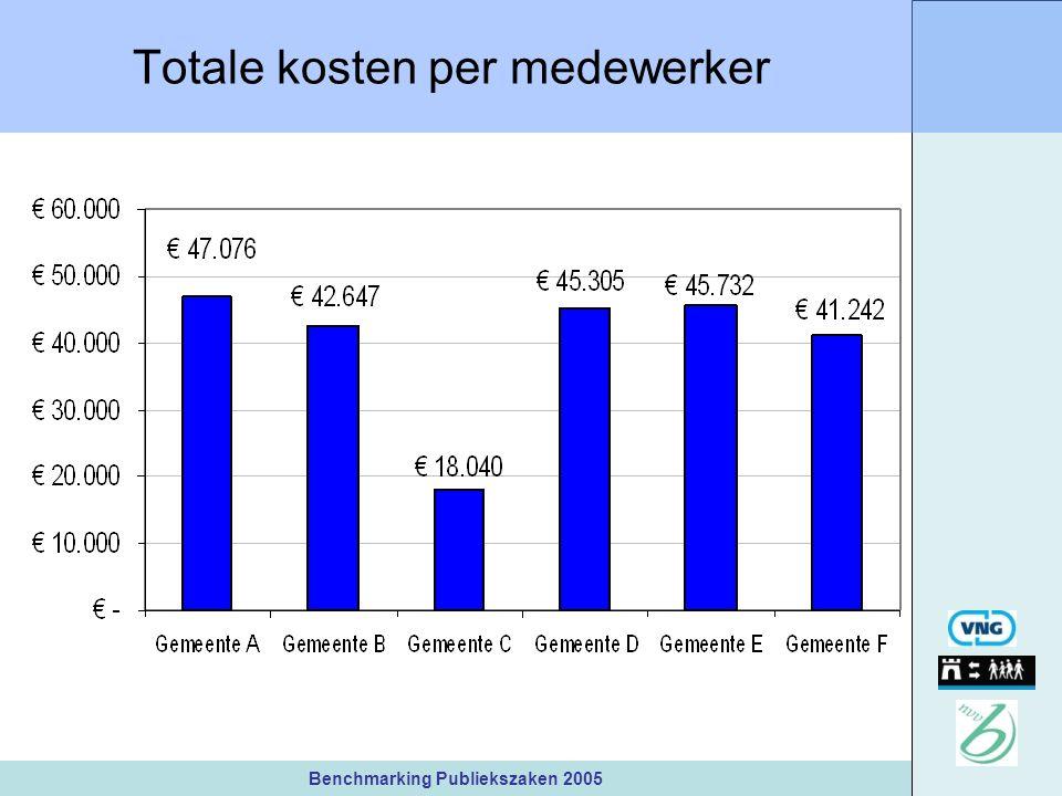 Benchmarking Publiekszaken 2005 Totale kosten per medewerker