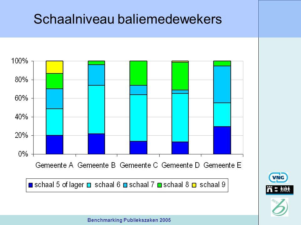 Benchmarking Publiekszaken 2005 Schaalniveau baliemedewekers