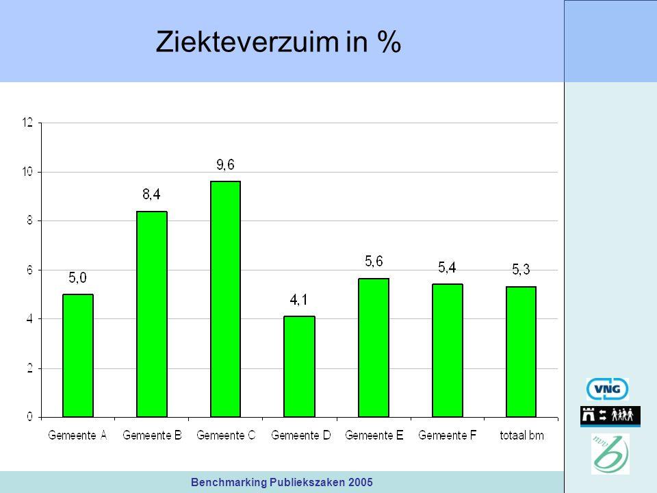Benchmarking Publiekszaken 2005 Ziekteverzuim in %