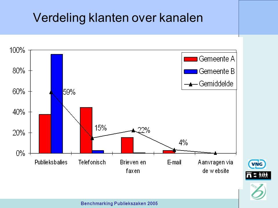 Benchmarking Publiekszaken 2005 Verdeling klanten over kanalen
