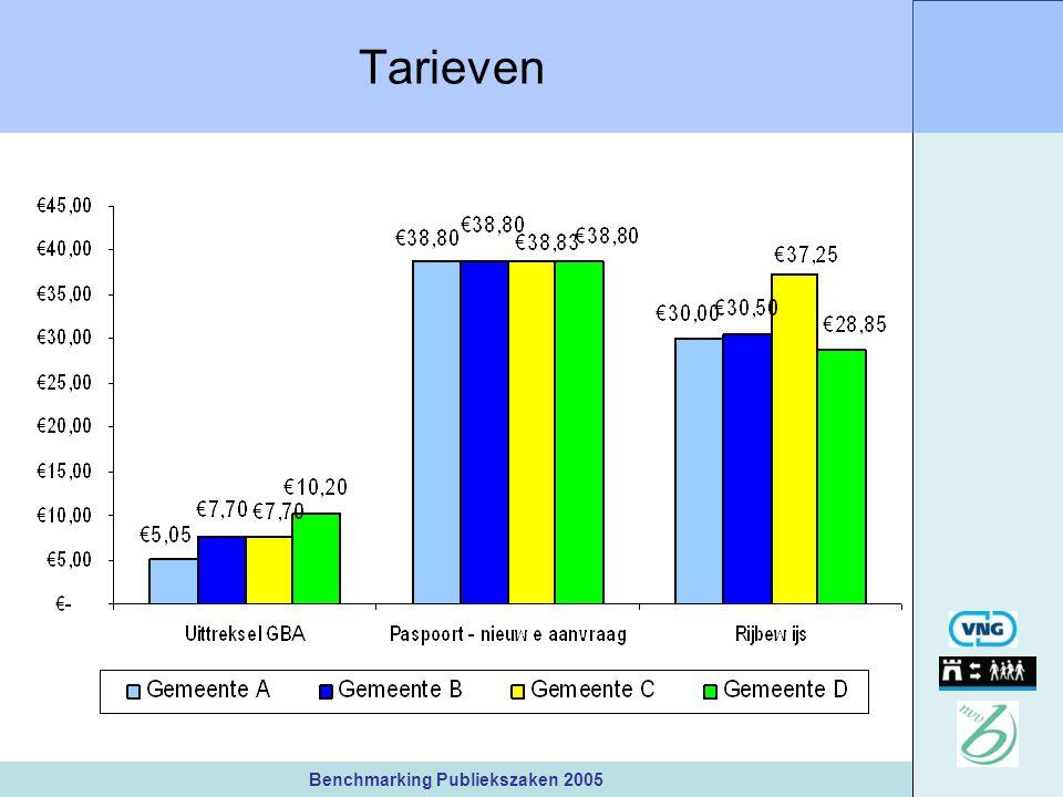 Benchmarking Publiekszaken 2005 Tarieven