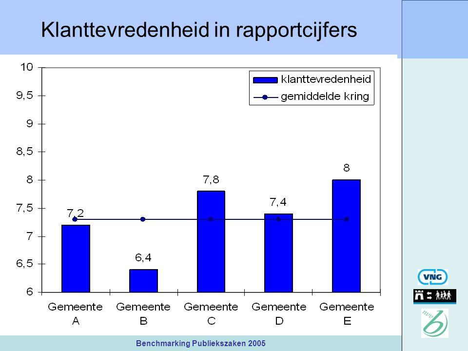 Benchmarking Publiekszaken 2005 Klanttevredenheid in rapportcijfers