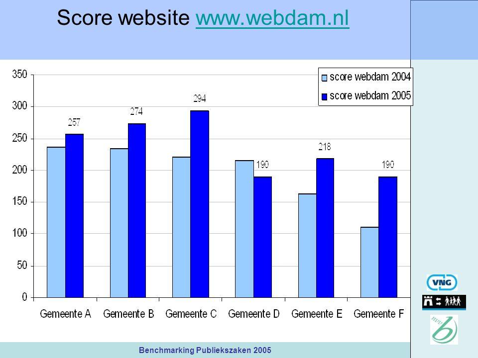 Benchmarking Publiekszaken 2005 Score website www.webdam.nlwww.webdam.nl