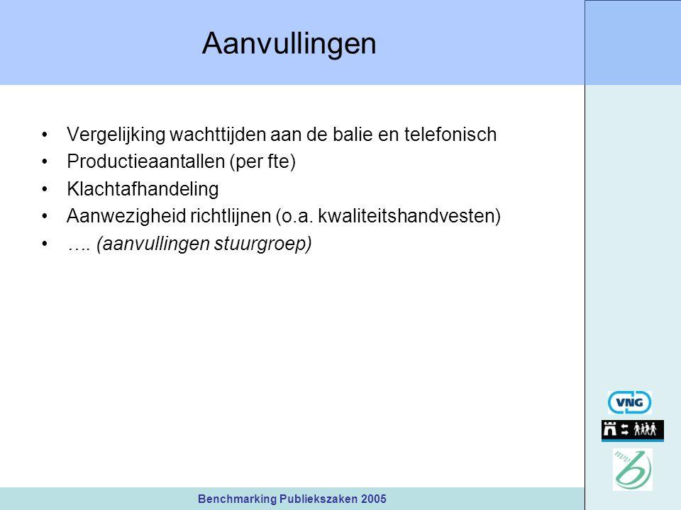 Benchmarking Publiekszaken 2005 Aanvullingen Vergelijking wachttijden aan de balie en telefonisch Productieaantallen (per fte) Klachtafhandeling Aanwezigheid richtlijnen (o.a.
