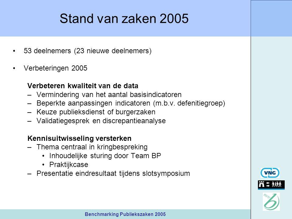 Benchmarking Publiekszaken 2005 Stand van zaken 2005 53 deelnemers (23 nieuwe deelnemers) Verbeteringen 2005 Verbeteren kwaliteit van de data –Vermindering van het aantal basisindicatoren –Beperkte aanpassingen indicatoren (m.b.v.