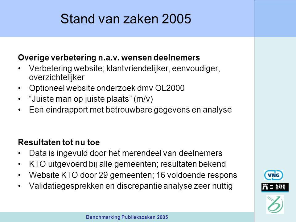 Benchmarking Publiekszaken 2005 Stand van zaken 2005 Overige verbetering n.a.v.